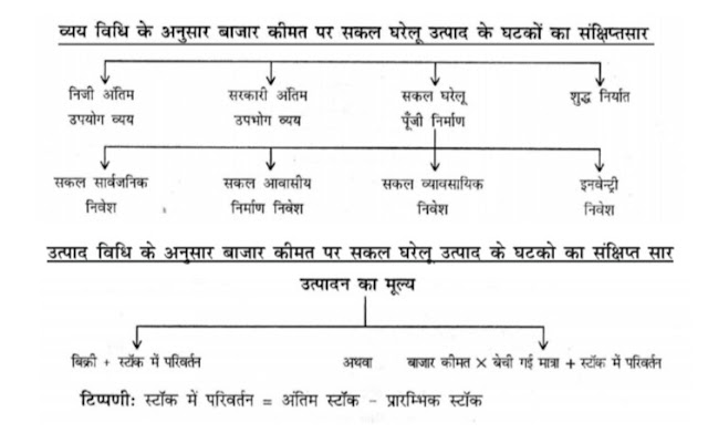 12th class economic notes in hindi 1st book Introductory Macroeconomics chapter-1  National Income and Related Aggregates