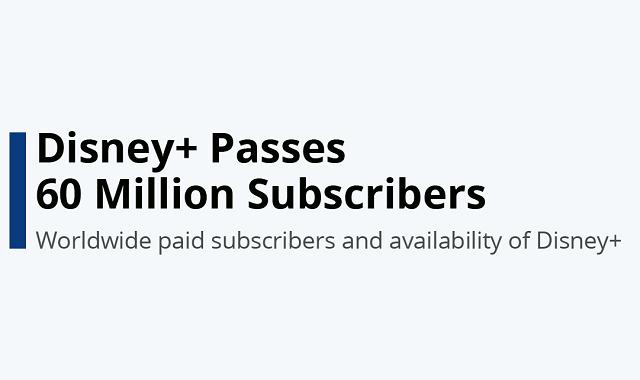 Disney+ hits 60 million subscribers
