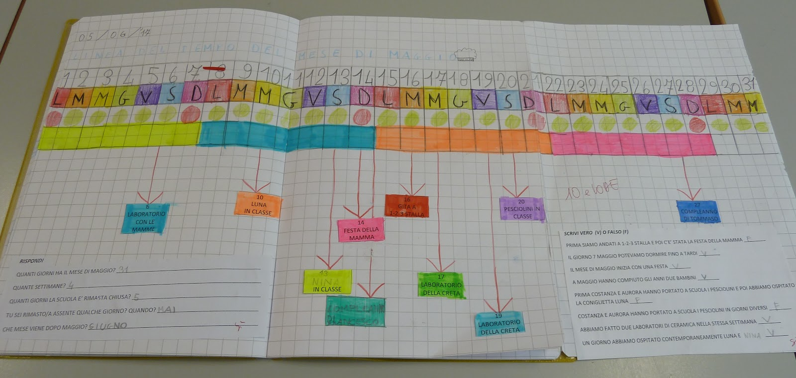 Cose di scuola la linea del tempo - Atterrare prima del tempo caratteri ...
