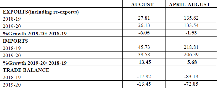 Merchandise Trade (Exports & Imports) (US $ Billion) (Provisional) (August 2019)