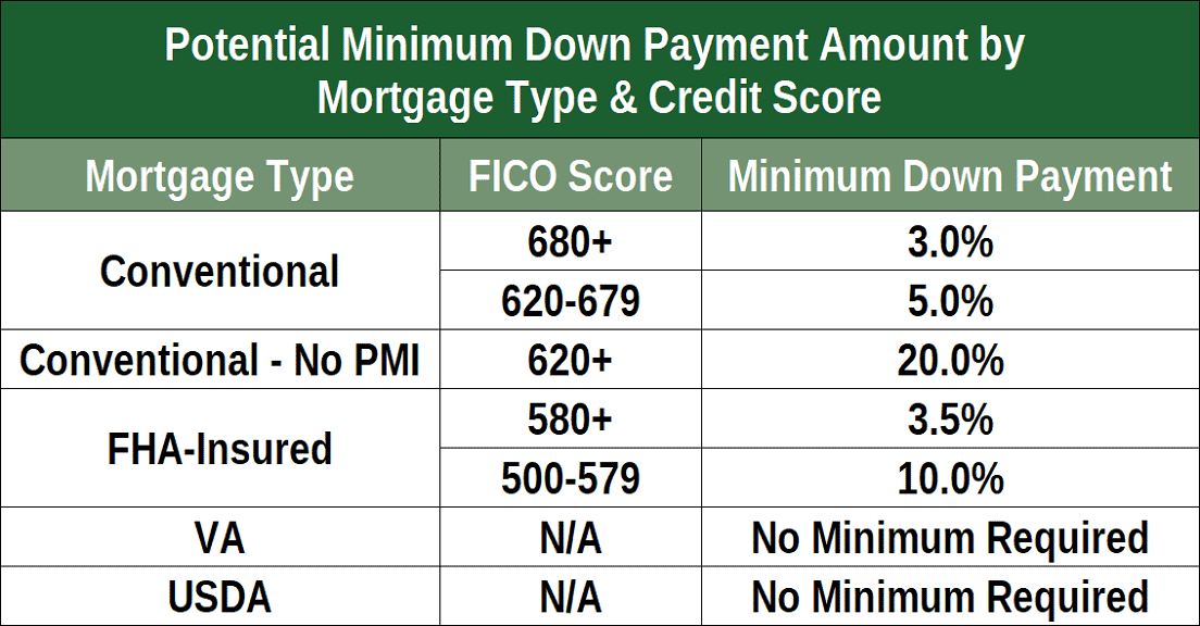 Kentucky FHA Mortgage Credit Score Requirements.