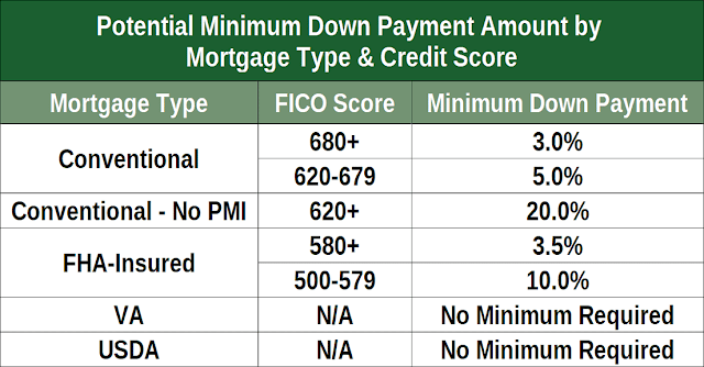 Minimum Credit Scores for Mortgage Type and Approval