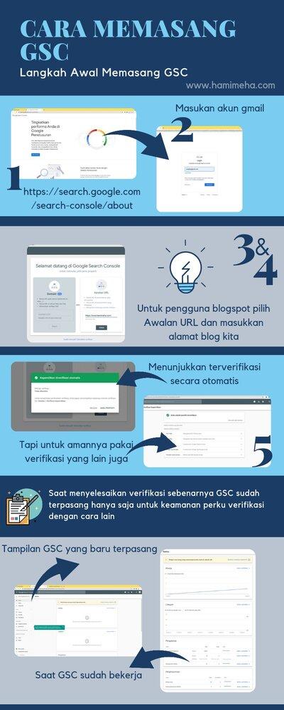 Cara memasang GSC