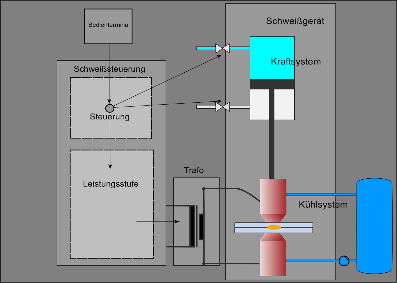 Mech And Tool Engineering Spot Welding Machine Diagram 3 Certain Resistance Process Is Limited Only To Tap Joint It Usee Sheet Metal Whose Thickneee Less Then3mm