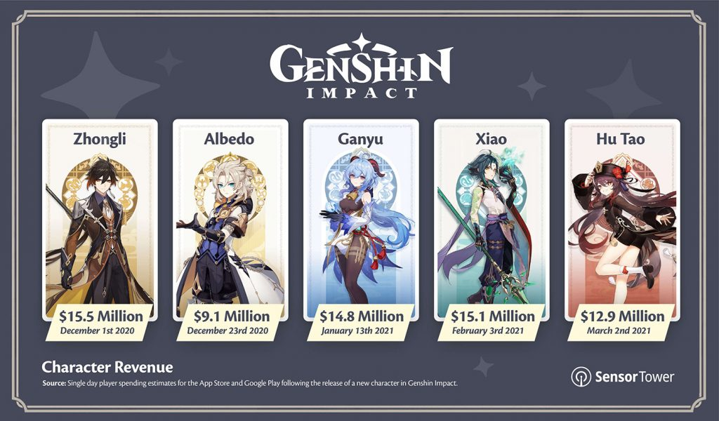 If Genshin Impact brings in a new hero, they'll make $ 12 million in a day News