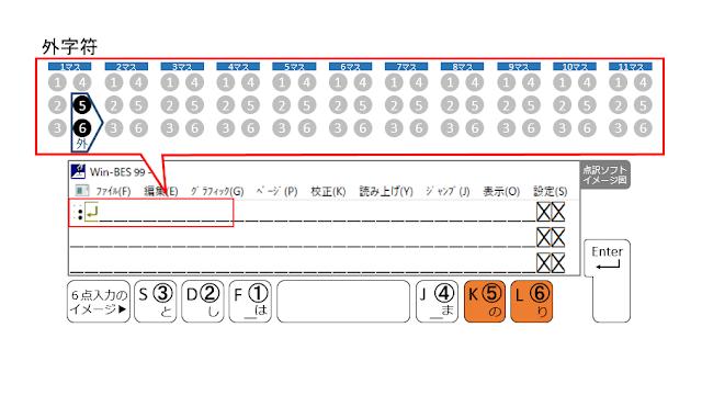 1行目の1マス目に外字符が示された点訳ソフトのイメージ図と5、6の点がオレンジで示された6点入力のイメージ図