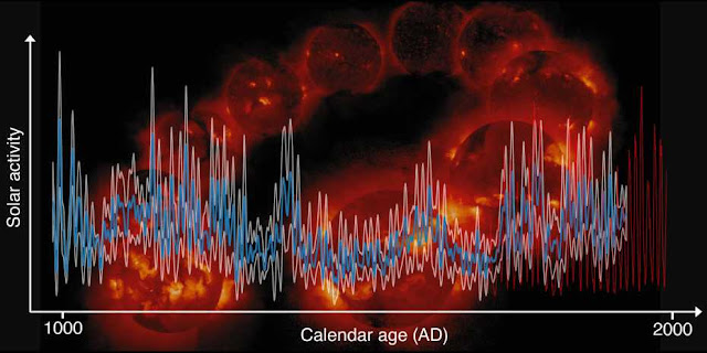 More Than Thousand Years of Solar Activity Tracked Back