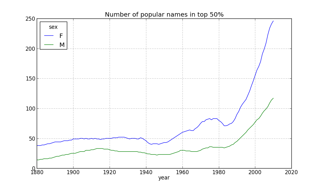 Valence Analytics: Python and Pandas: Part 3  Baby Names