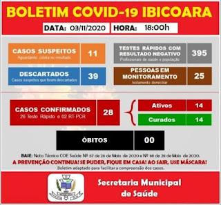 Ibicoara registra 08 novos casos de Covid-19