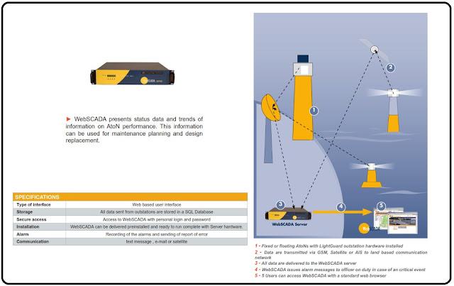 komponen radar, sistem kerja radar, webscada