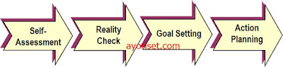 The career management process