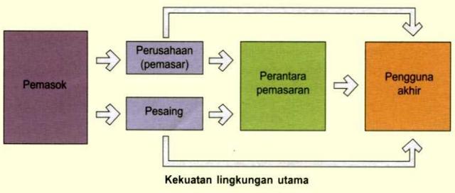 pemasar