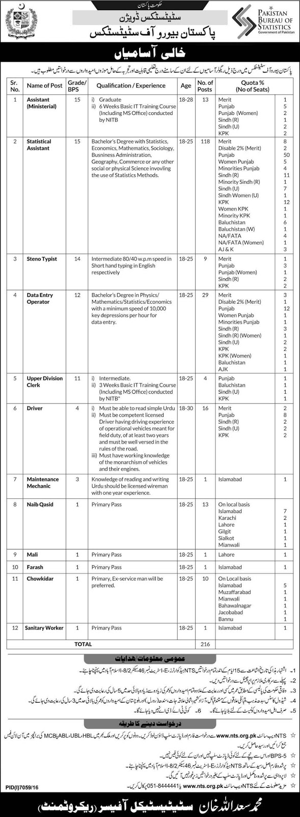 Jobs in Statistics Division Pakistan Jobs 2017