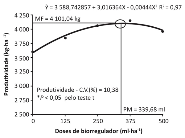 Doses de biorregulador