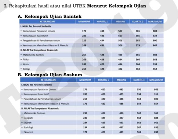 Cara Melihat Hasil Nilai UTBK 2019 beserta Rekapitulasi Resmi dari LTMPT