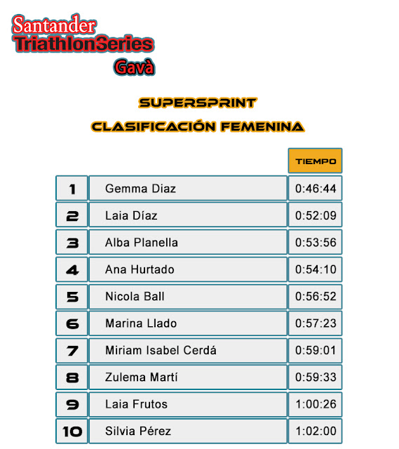 Clasificación Femenina SuperSprint - Santander Triathlon Series Gavà 2017