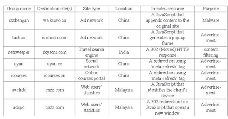 Chinese ISPs Caught Injecting Ads and Malware into Web Pages