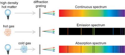 Continuous spectrum v/s Emission Spectrum v/s Absorption spectrum