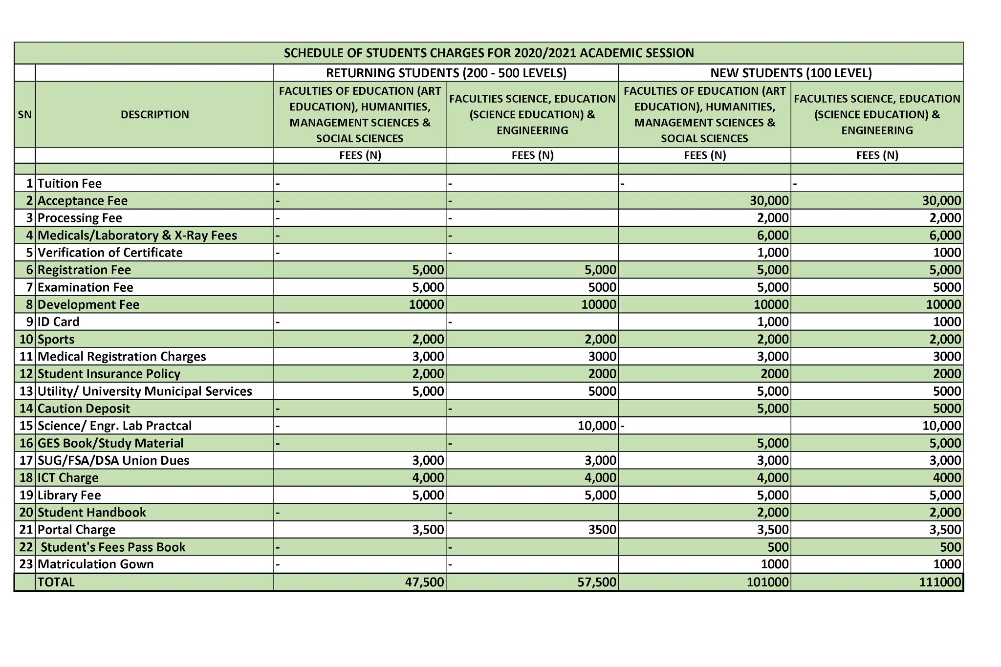 FUOTUOKE Tuition / School Fees Schedule 2020/2021 [PHOTOS]