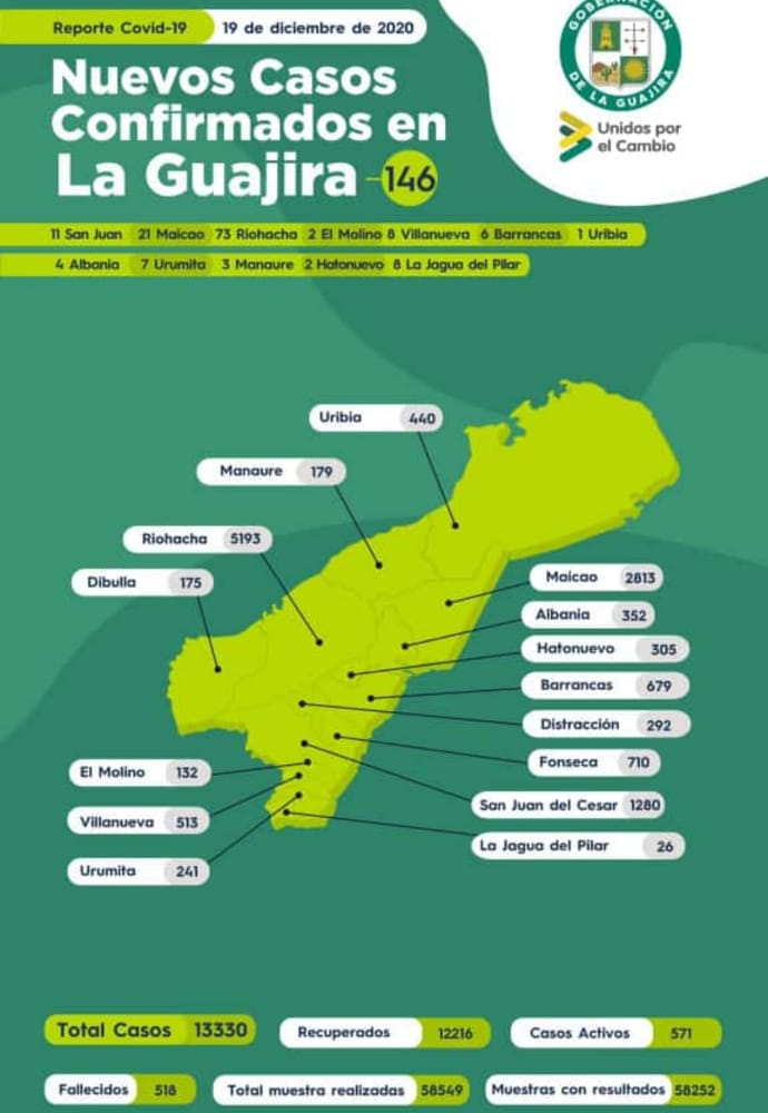 hoyennoticia.com, Aumentan casos de Covid-19 en La Guajira