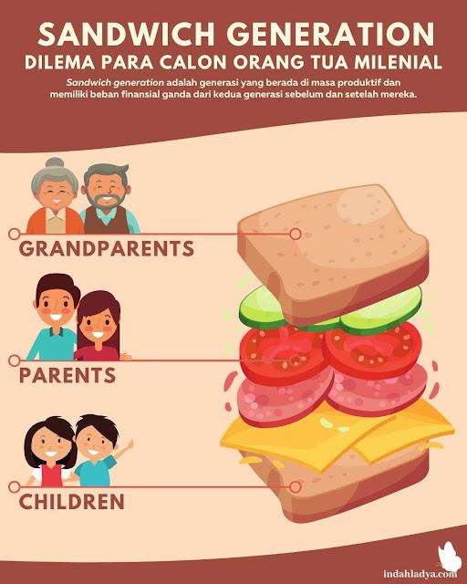 Definisi Sandwich Generation