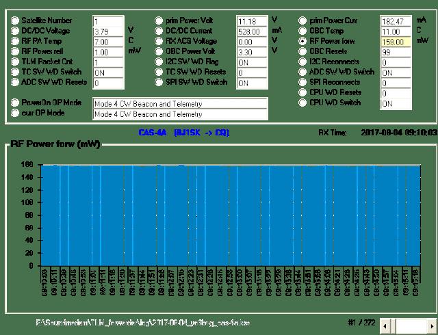 CAS-4A  Telemetry 09:08 UTC over Indonesia
