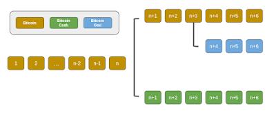 Forks de la cadena de bloques de Bitcoin imagen