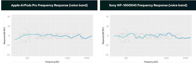 AirPods Pro Sony WF-1000XM3