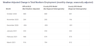 Weather Adjusted Employment