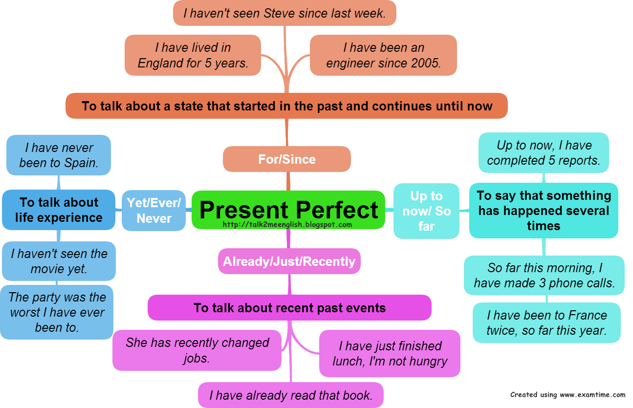 Talk2me English The Present Perfect Tense