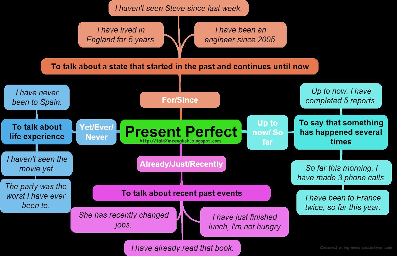 Talk2me English The Present Perfect Tense