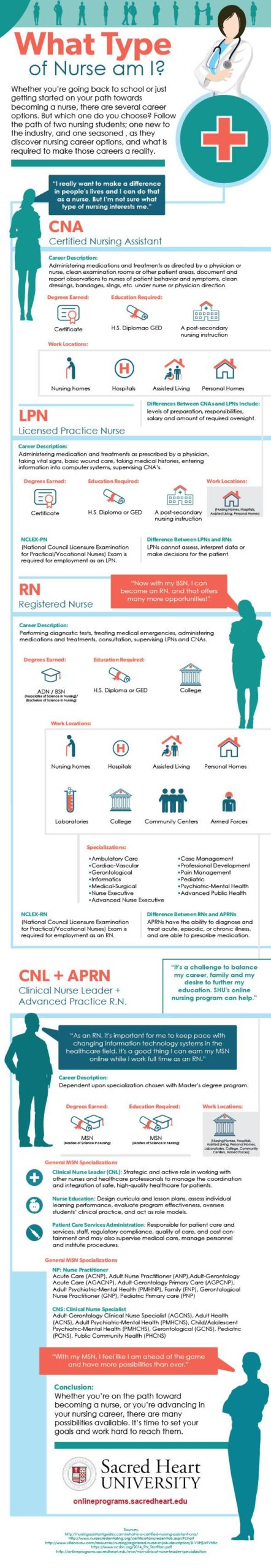 What Type of Nurse Am I? #infographic #Career #Nurse #What Type of Nurse