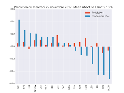 Resultat prédiction ML Dec 2017