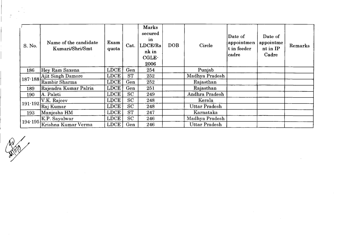 draft seniority list of IPO for the year 2006