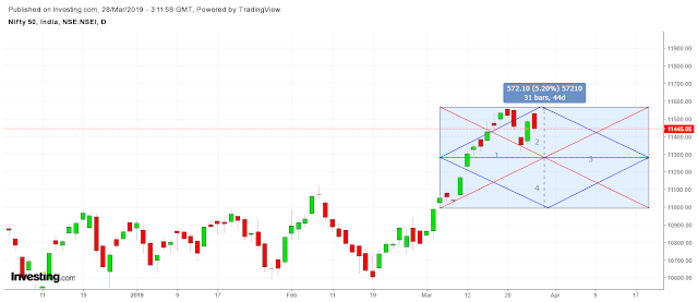 Nifty Daily Vedic Chart