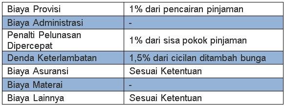Pinjaman Bank dengan Jaminan SK Karyawan 2019