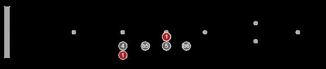 pentatonic scales diagrams for guitar