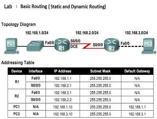 It jobs static vs dynamic routing but in dynamic routing tables are generated using such information advertised by routers in static routing need to set destination network in routing greentooth