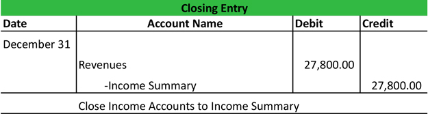 اقفال الحسابات  Close Accounts