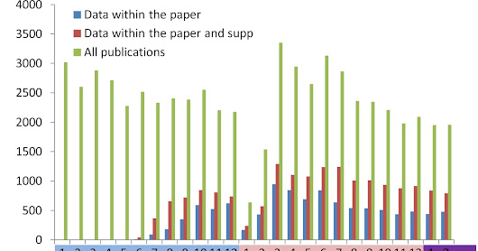 "How many papers said ""All data are within the paper""?"