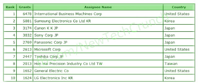 Top 10 technology companies in US patent list 2012 IBM