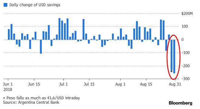 6adfc5ffb0 ... circa $490 milioni dai conti di risparmio personali negli ultimi due  giorni di agosto, quando il peso ha raggiunto il record di $41.6 per  dollaro USA.