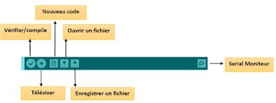 Barre de Boutons Arduino IDE.