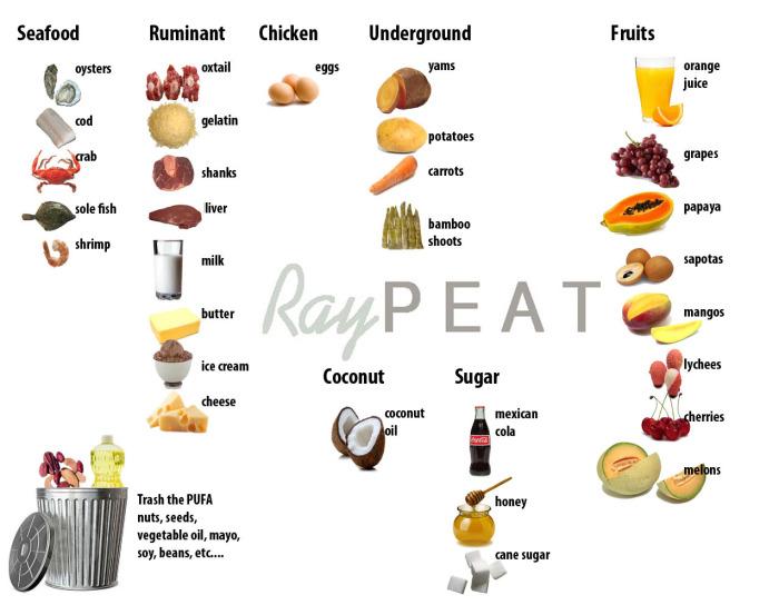 rayvpeat white sugar diet