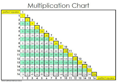 triangular multiplication chart