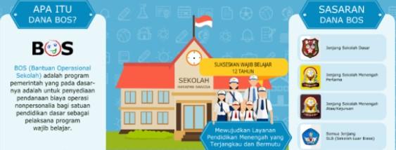 Permendikbud No 18 Tahun 2019 Revisi Juknis BOS Reguler 2019