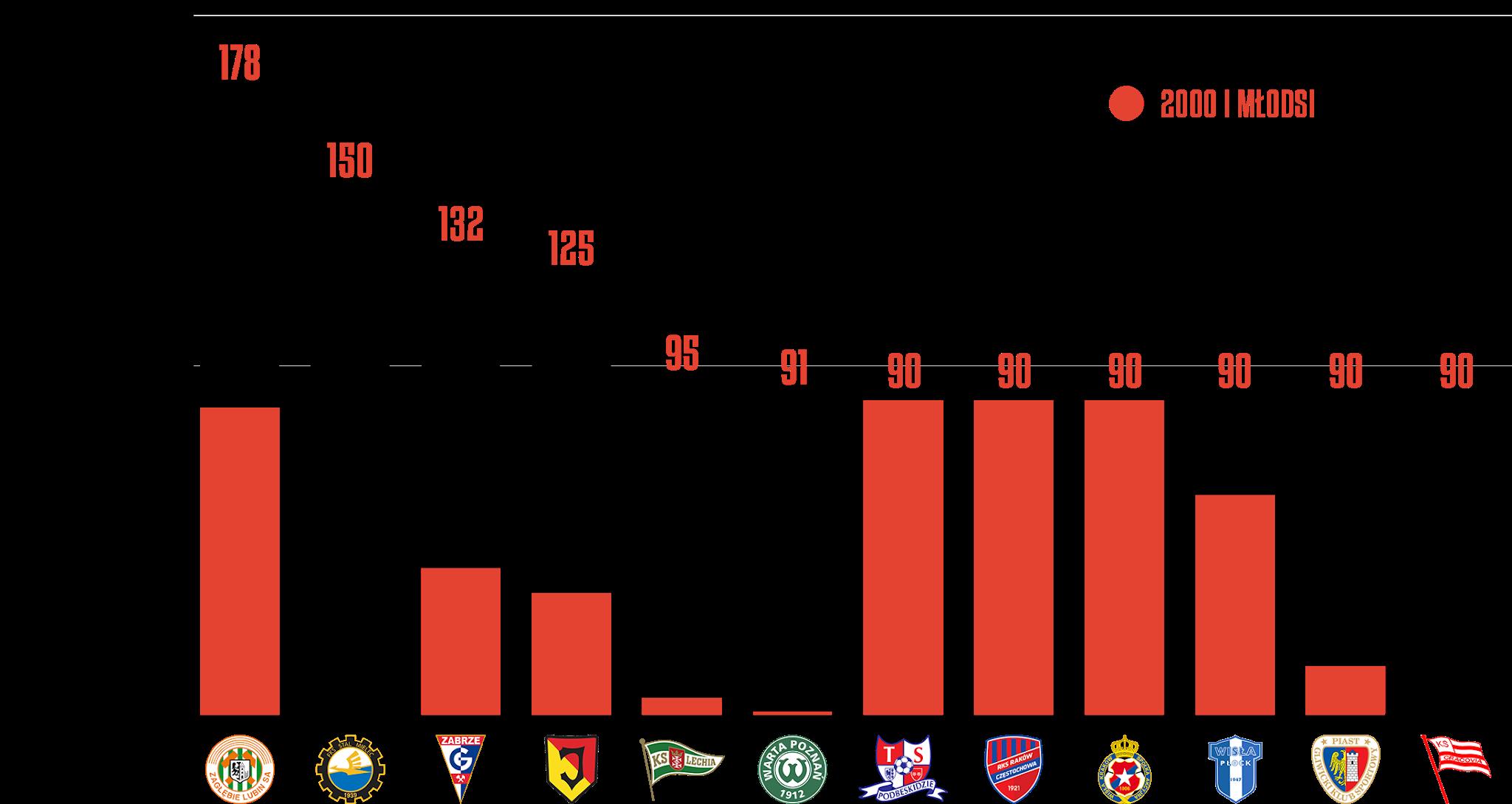Klasyfikacja klubów pod względem rozegranego czasu przez młodzieżowców w5.kolejce PKO Ekstraklasy<br><br>Źródło: Opracowanie własne na podstawie ekstrastats.pl<br><br>graf. Bartosz Urban