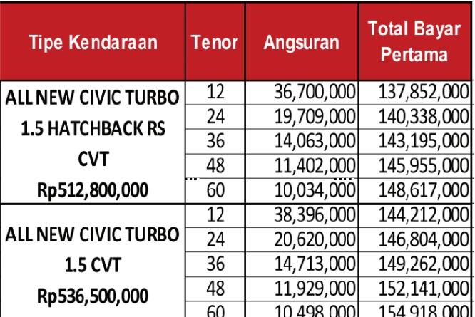 Cicilan Honda Civic Turbo Via CIMB NIAGA FINANCE, Hatchback, Sedan, Prestige