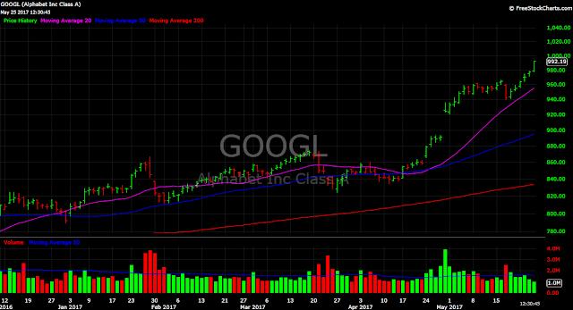 Google stock chart GOOGL $1000
