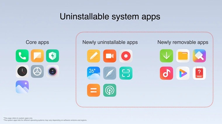 Uninstallable System Apps